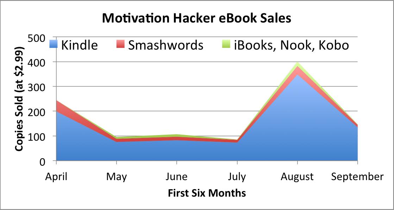 Aftermath: The Motivation Hacker - nickwinter net