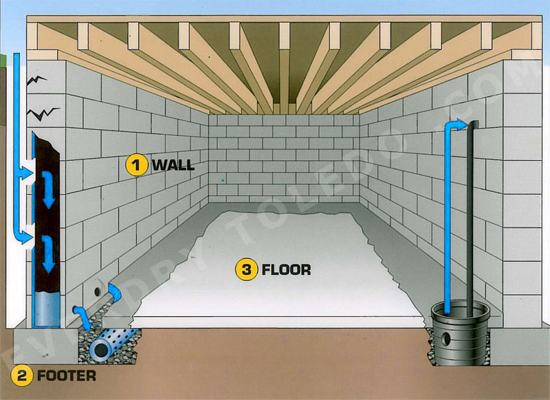 types of basement walls