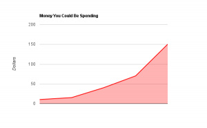 Graph of Money You Could Be Spending Right Now