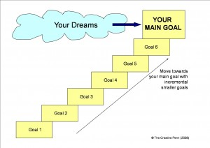Have a path to accomplish your goals