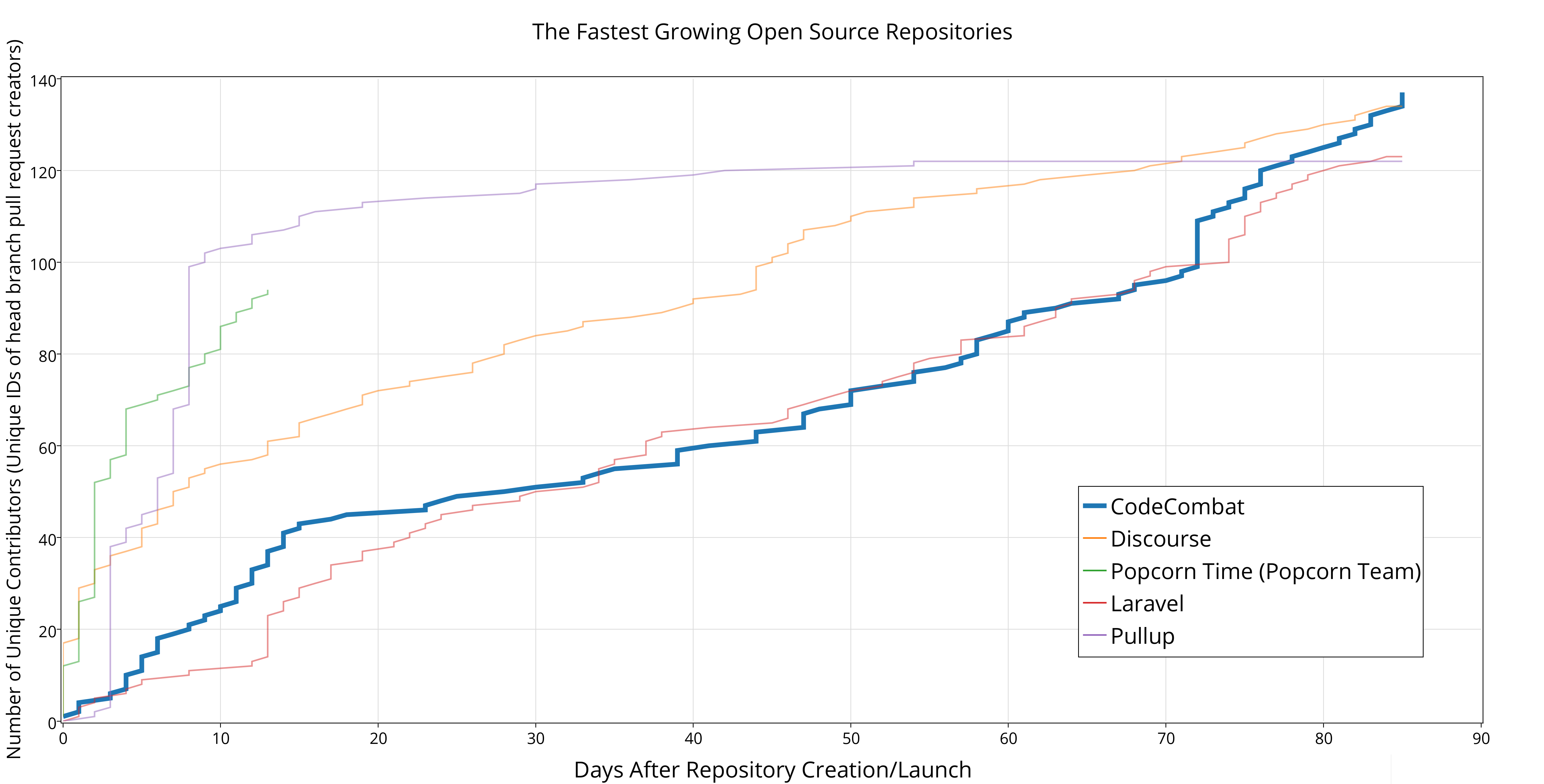 Fastest Growing Open Source Repositories