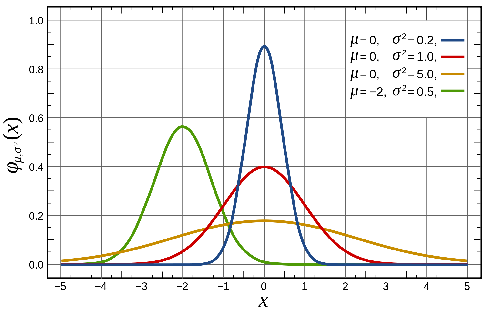 Normal distribution template delphi wiring harness total quality bell curve excel template images templates example free download normaldistributiond352b60730a1f00a8a98165d8f55858a bell curve excel templatehtml pronofoot35fo Choice Image