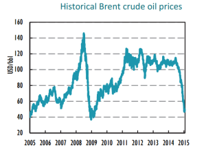 historical-brent-crude-oil-prices-2005-2015