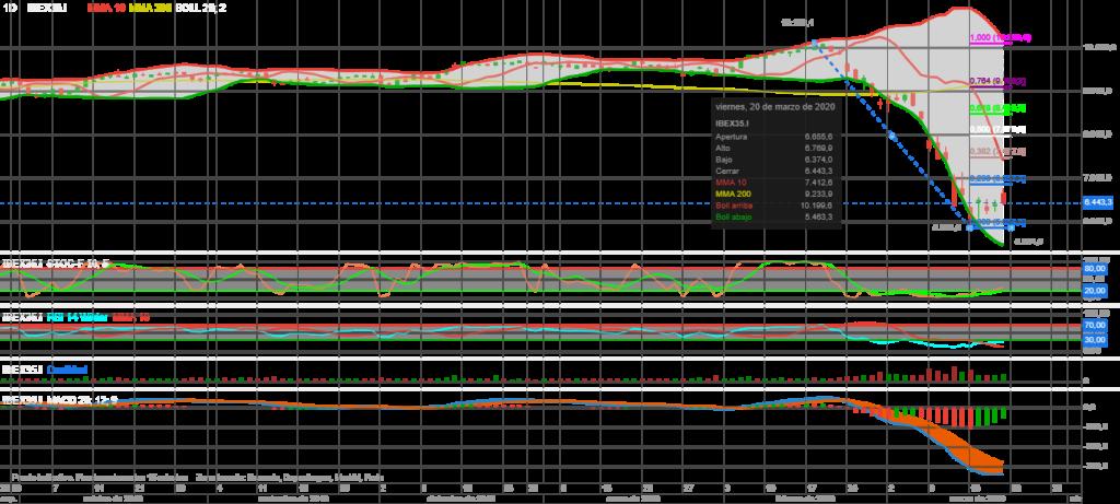 Análisis Técnico Ibex 35 Fibonacci